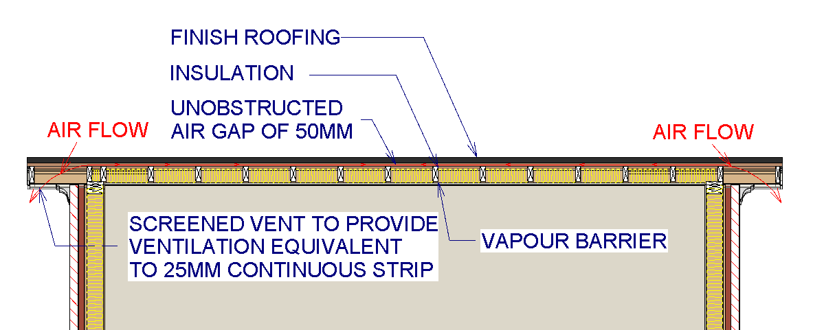 Ventilation Property Health Check