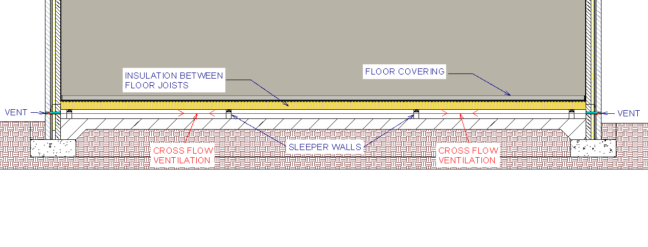 Ventilation In Floors Property Health Check